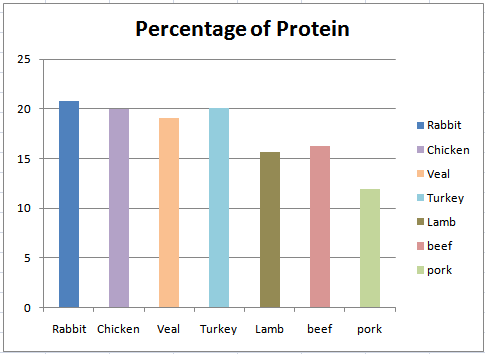Rabbit Nutritional Value - Protein
